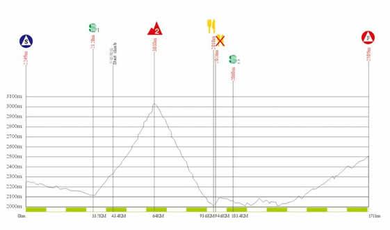 图文-2010年环青海湖自行车赛海拔图第一赛段