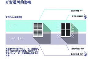 清华报告:17层以上室内PM2.5等级最优