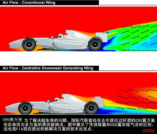 F1超车改革计划成功第一步11支车队同意改进扩散器