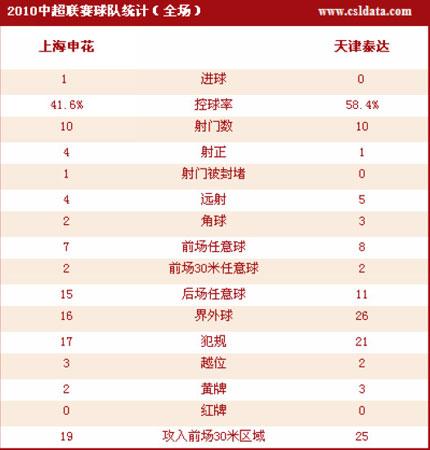 点击观看上海1-0天津详细数据统计